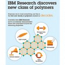 IBM Discovers New Materials to 'Transform Manufacturing'